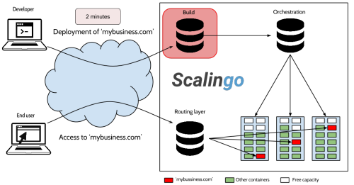 Scalingo Build Architecture Schema