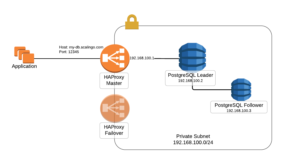 Scalingo PostgreSQL network setup